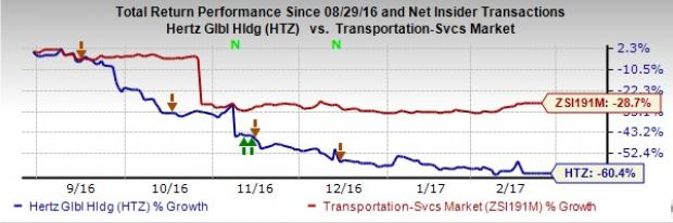 Hertz (HTZ) Loss Wider than Expected, Revenues Miss in Q4