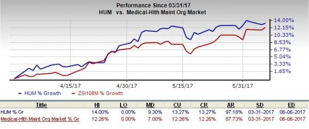 Here's Why You Should Bet on Humana (HUM) Stock Right Now