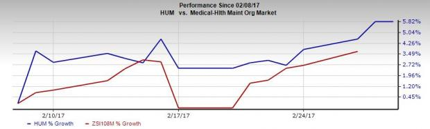 Humana (HUM) Includes Methodist Healthcare in its Network