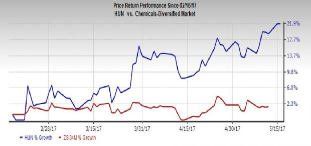 Huntsman Scales New 52-Week High: What's Driving the Stock?