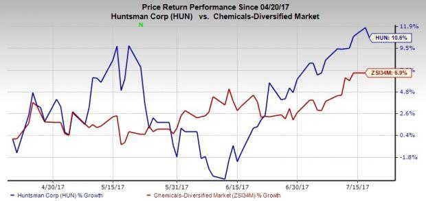 Huntsman Declares Completion of $375M Senior Notes Offering