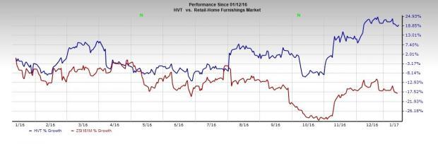 Haverty Furniture Gains Momentum, Q4 Sales Improve Y/Y