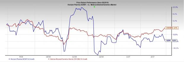 Horizon (HZNP) Misses on Earnings in Q4, View Disappoints