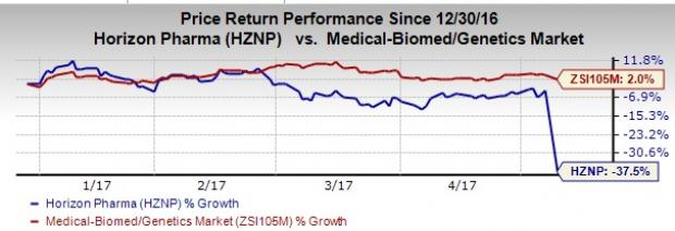 Horizon (HZNP) Falls on Q1 Earnings Miss, Guidance Trimmed