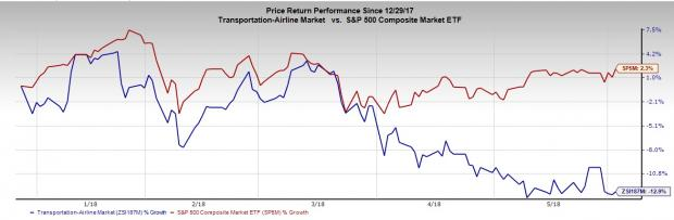 4 Stocks to Avoid Amid IATA Profit Forecast Cut and Other Woes