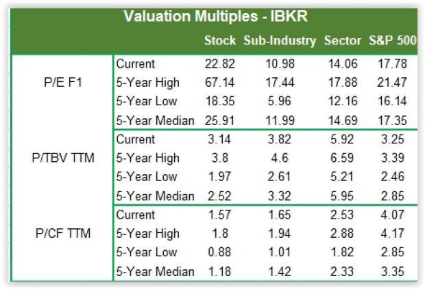 Interactive Brokers Group's (IBKR) April DARTs Decline