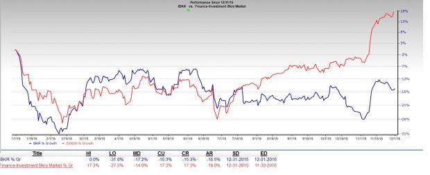 Interactive Brokers' (IBKR) November DARTs Improve Y/Y