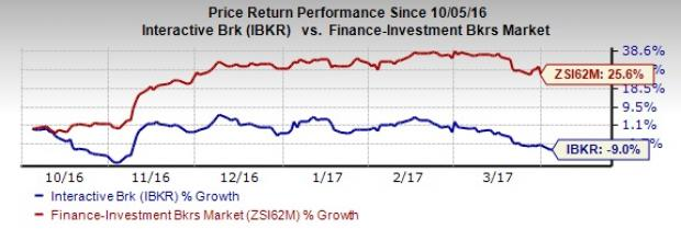 Interactive Brokers' (IBKR) March DARTs Record Y/Y Decline