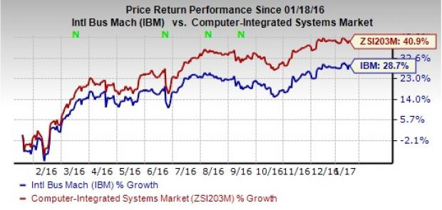 IBM Corp. (IBM) Q4 Earnings: Is a Disappointment in Store?