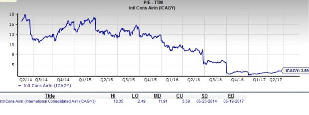 International Consolidated Airlines: Is it a Value Stock?