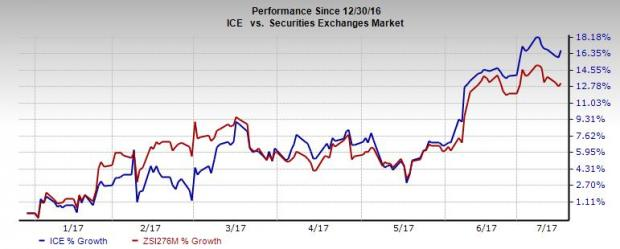 Intercontinental Exchange (ICE) on Growth Path: Time to Buy?