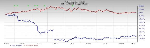 Iconix (ICON) Continues to Underperform: Should You Dump?