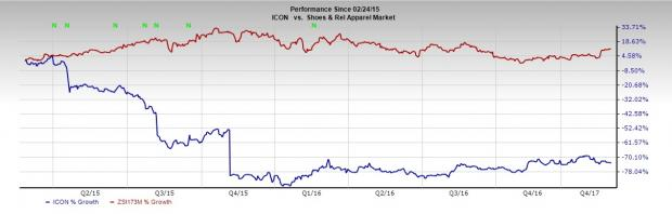 Iconix (ICON) Tops Q4 Earnings, Stock Down on Weak Sales