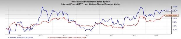 Can Intercept (ICPT) Beat Estimates this Earnings Season?