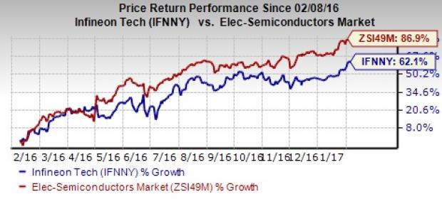 Infineon (IFNNY) Stock Gains Despite Q1 Earnings Miss