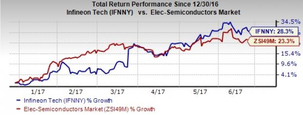 Infineon (IFNNY) Upgraded to Strong Buy on Positive Guidance
