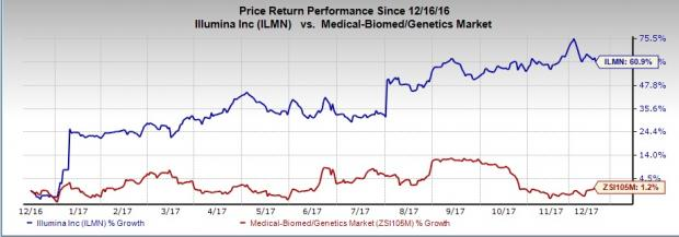 Heres Why You Should Invest In Illumina Ilmn Stock Now Nasdaq