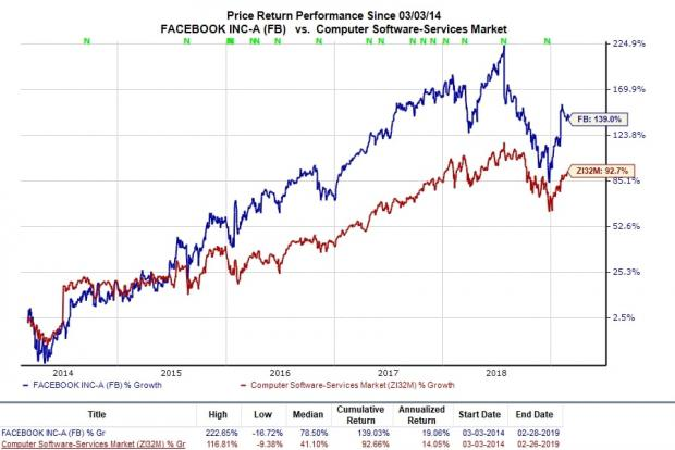 Why Facebook (FB) Stock Looks like a Buy on the Dip