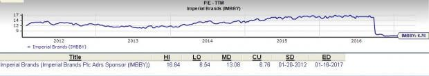 Should Value Investors Consider Imperial Brands Stock?