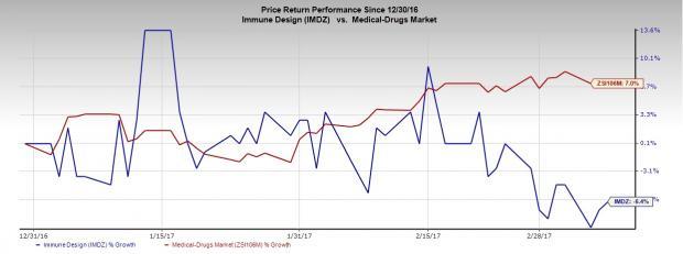 Immune Design (IMDZ) Q4 Loss In Line; Sales Beat Estimates