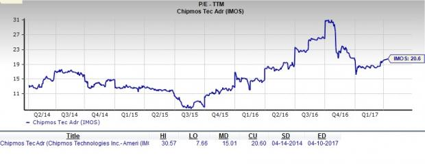 Is ChipMOS TECHNOLOGIES a Great Stock for Value Investors?