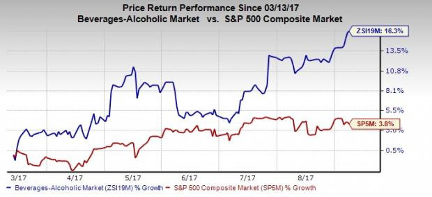 looking for an attractive stock buy brown forman bf b nasdaq com