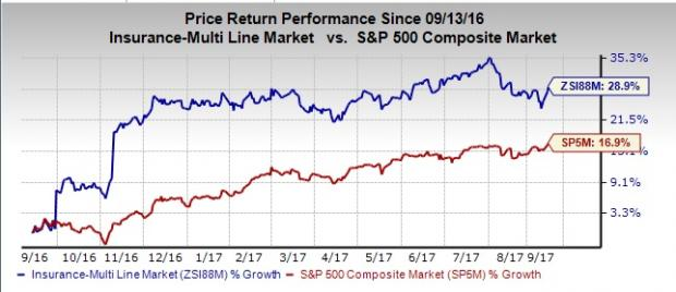 stock prices in insurance industry after Winners and losers in the health-care industry under president trump  health insurers' stock prices were mixed  america's health insurance plans, released a statement supporting the notion .