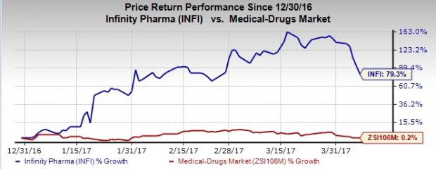 Infinity Pharmaceuticals Focuses on Lead Candidate IPI-549