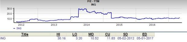 Should Value Investors Consider ING Groep (ING) Stock?