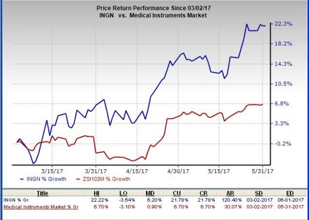 3 Medical Device Stocks with Solid Potential to Buy Now