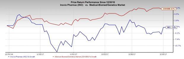 Inovio (INO) Q4 Loss Wider than Expected; Shares Decline