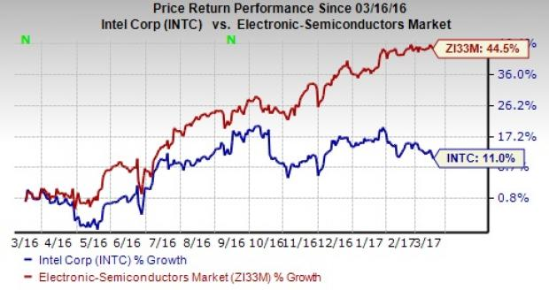 Analyst Views and Recommendations: Intel Corporation (NASDAQ:INTC)