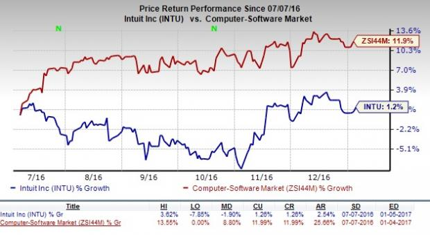 Intuit (INTU) Downgraded to Strong Sell: Should You Dump?
