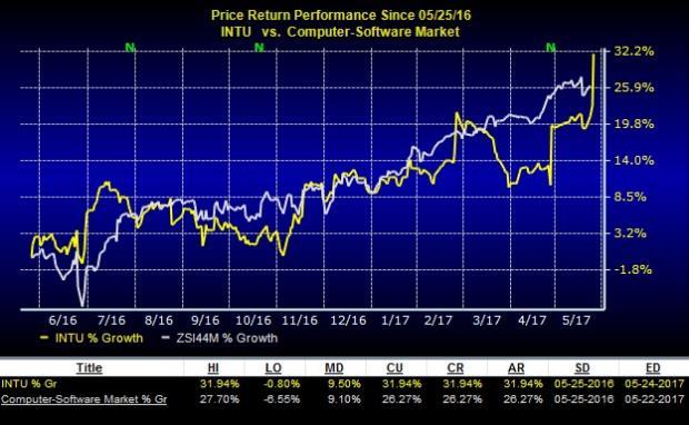 Intuit (INTU) Tops Q3 Earnings & Revenues, Raises FY17 View