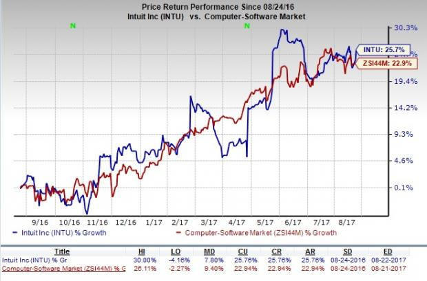 Intuit Intu Q4 Earnings Revenues Top Cfo Steps Down August 23