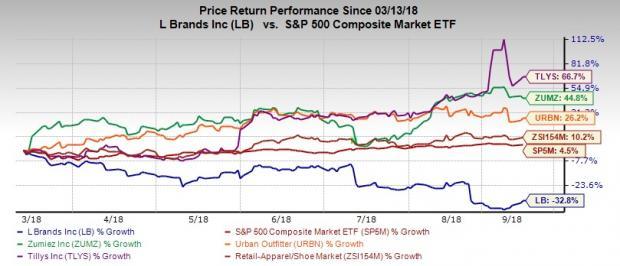 Pass Up L Brands Grab These 3 Apparel Stocks Instead Nasdaq