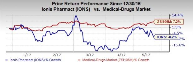 Ionis (IONS) Stock Falls Despite Positive Inotersen Data