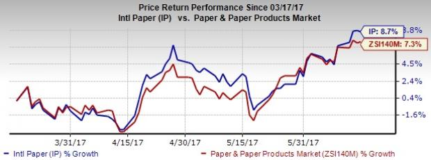 International Paper Poised on Inorganic Growth, Risks Remain