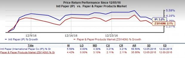 International Paper (IP) Poised for Solid Inorganic Growth
