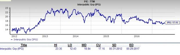 Is Interpublic (IPG) a Great Stock for Value Investors?