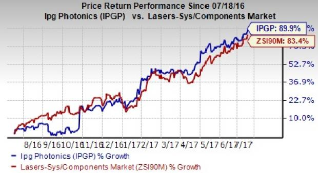 Ipg Photonics Corp (NASDAQ:IPGP) Institutional Investor Sentiment Trend