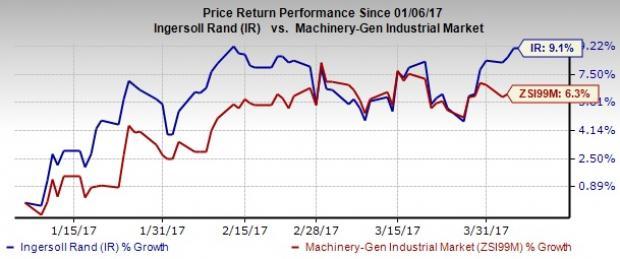 Ingersoll (IR) Hits 52-Week High on Core Business Focus