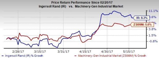 Ingersoll (IR) Remains Well Poised for Long-Term Growth