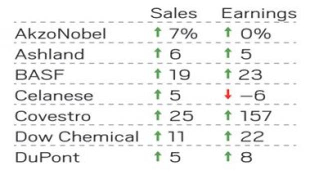 Strong World Economy Lifts Chemical Firms