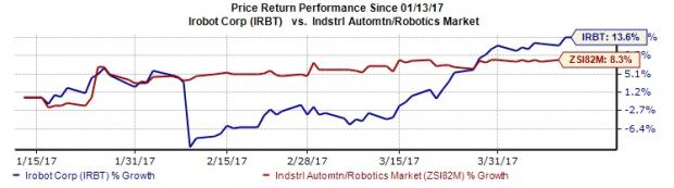iRobot (IRBT) to Brave Headwinds on Robust Growth Drivers
