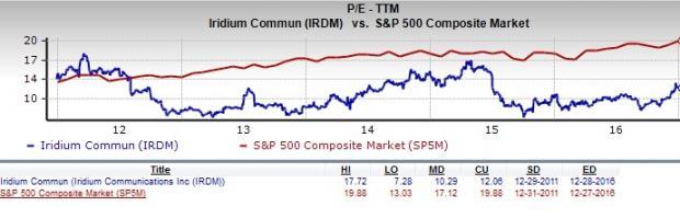Is Iridium a Great Stock for Value Investors? - December ...