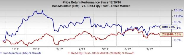 Iron Mountain (IRM) Q2 FFO Tops Estimates, Revenues Lag