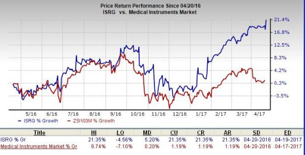 Intuitive Surgical 1st-quarter sales, profit top expectations