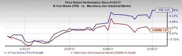 Illinois Tool (ITW) Touches a New 52-Week High of $135.93