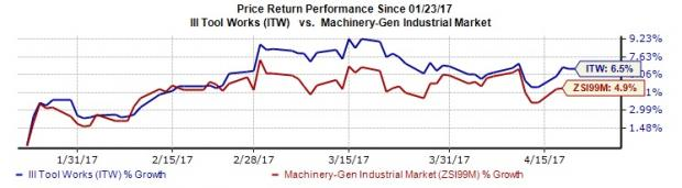 Can Illinois Tool (ITW) Keep Earnings Streak Alive in Q1?